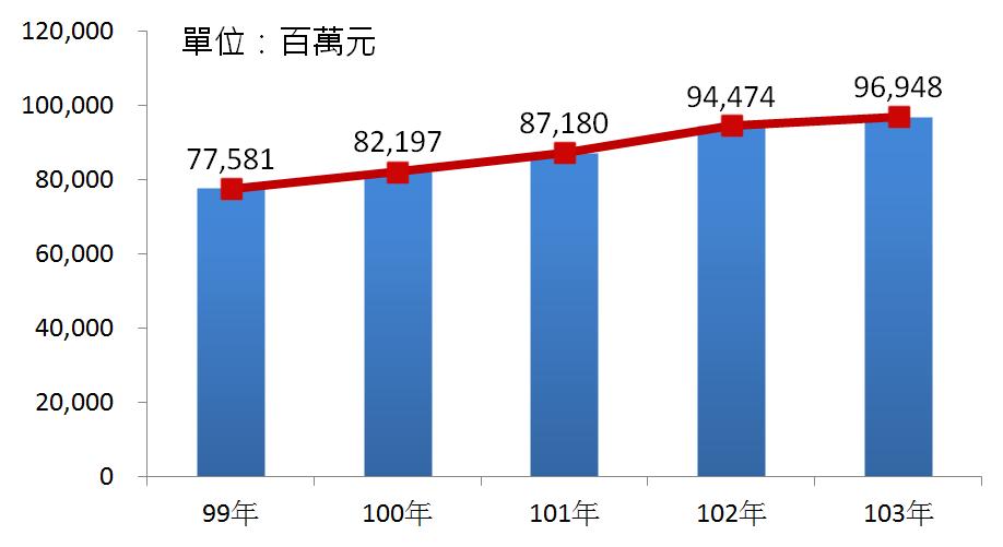 圖3 99年~103年我國藥品製造業之營業額