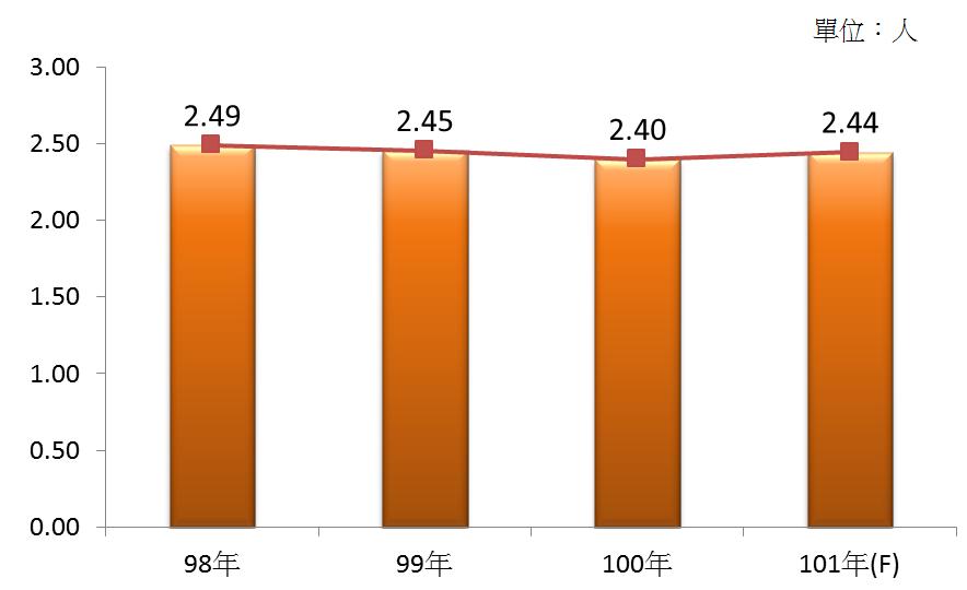 圖4 98年~101年我國餐館業之平均各家從業人數