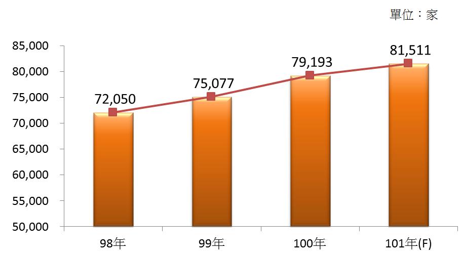 圖1 98年~101年我國餐館業之營利事業家數
