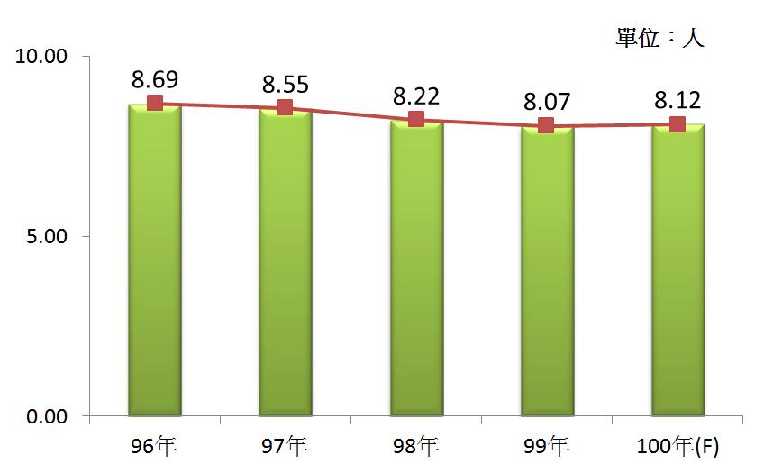 圖4   96年~100年我國旅行業之平均各家從業人數