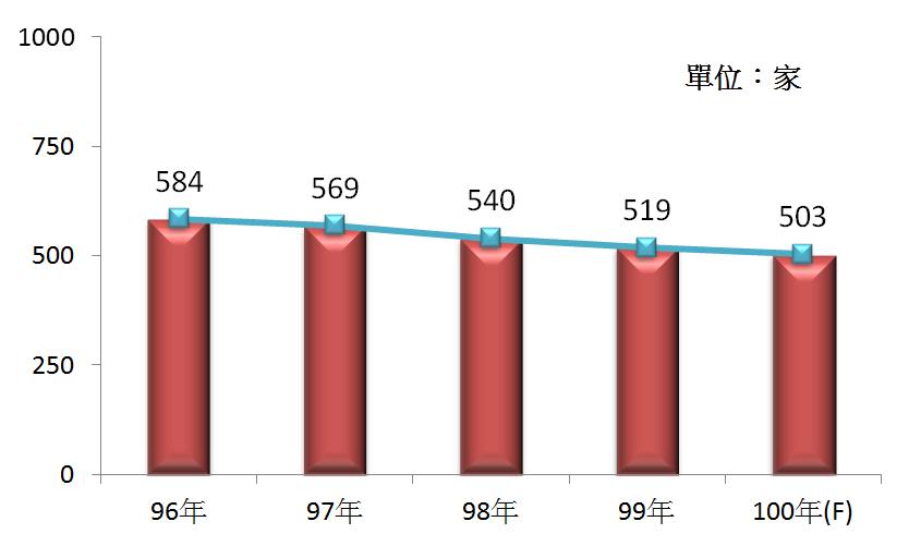 圖2 96年~100年我國半導體製造業之營利事業家數