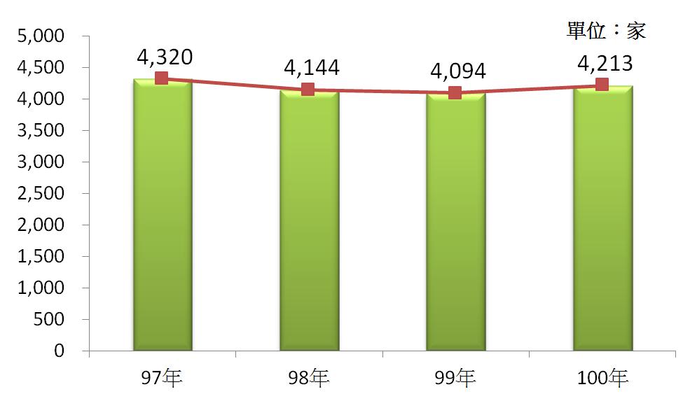 圖2 97年~100年我國成衣及服飾品製造業之營利事業家數