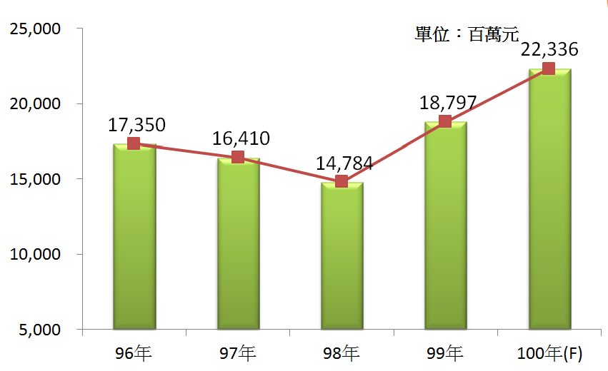 圖2 96年~100年我國旅行業之總體營收