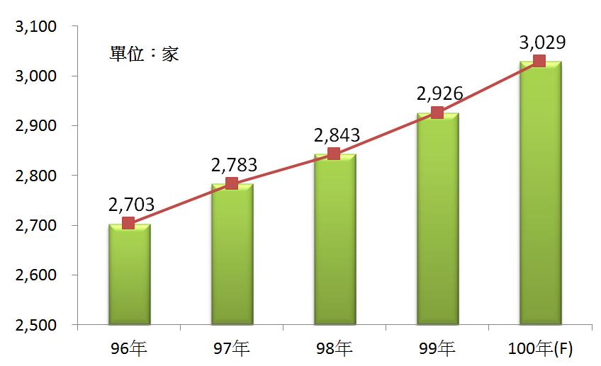 圖1 96年~100年我國旅行業之營利事業家數