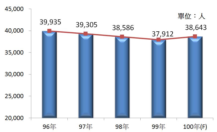 圖3 96年~100年我國電信業之從業人員數
