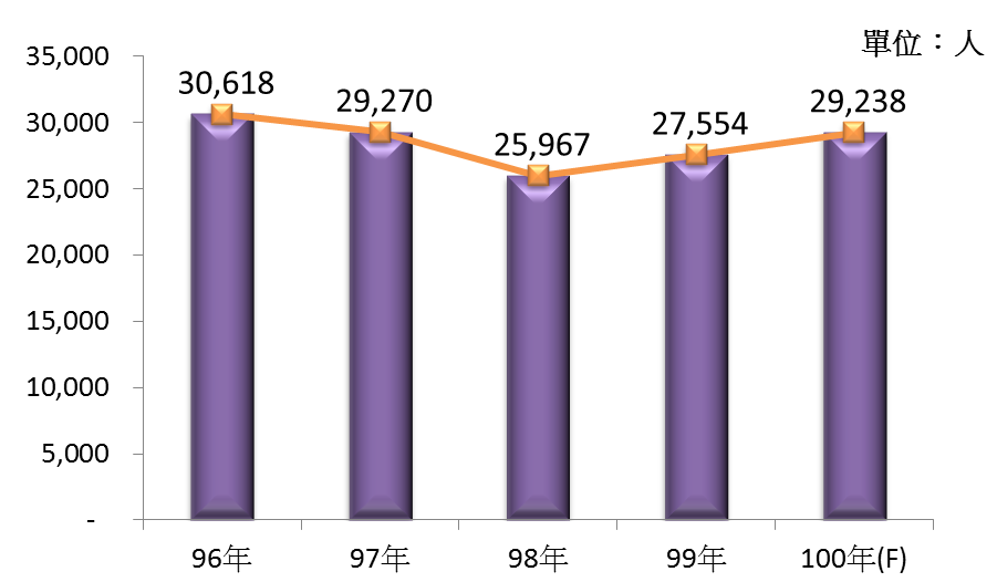 圖4 96年~100年我國被動電子元件製造業之從業人員數