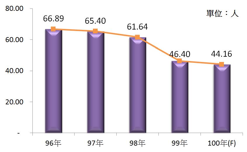 圖4 96年~100年我國電信業之平均各家從業人員數