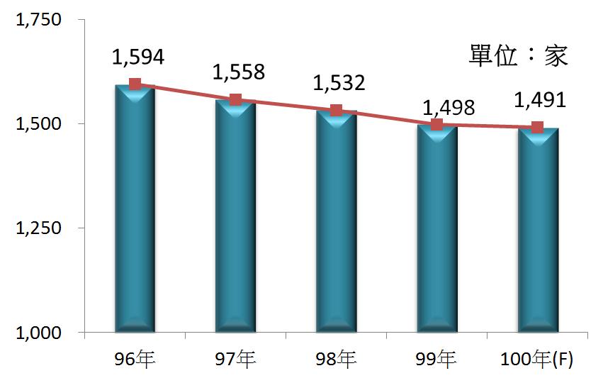 圖2 96年~100年我國藥品製造業之營利事業家數