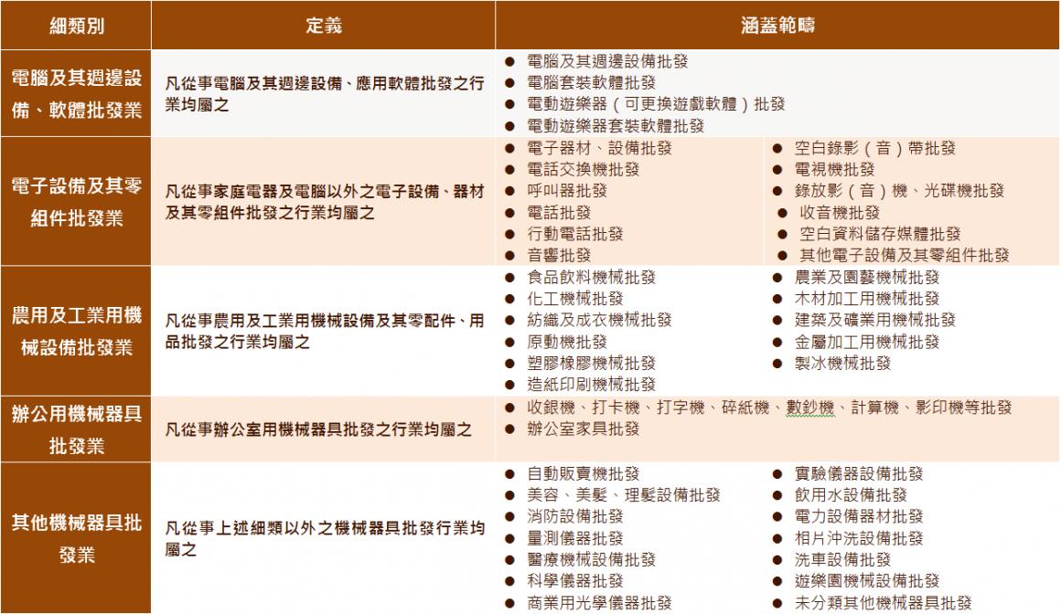 表1 機械器具批發業各細類定義及範疇