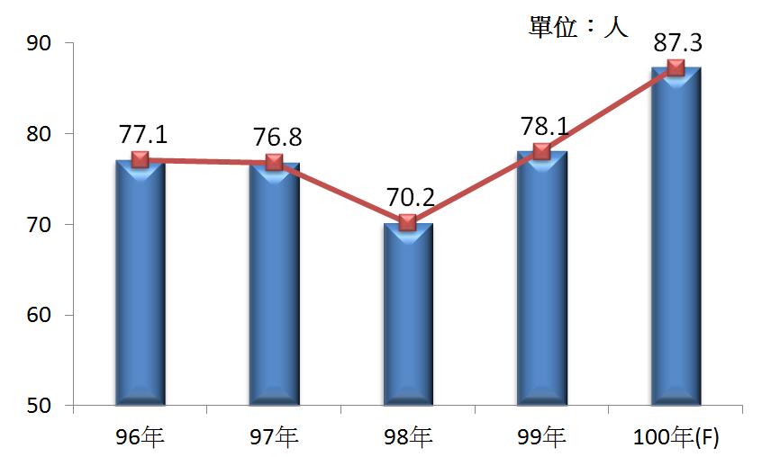 圖5 96年~100年我國被動電子元件製造業之各家業者平均從業人數