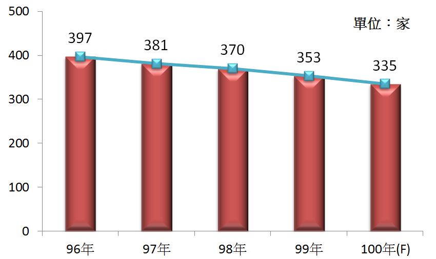 圖2 96年~100年我國被動電子元件製造業之營利事業家數