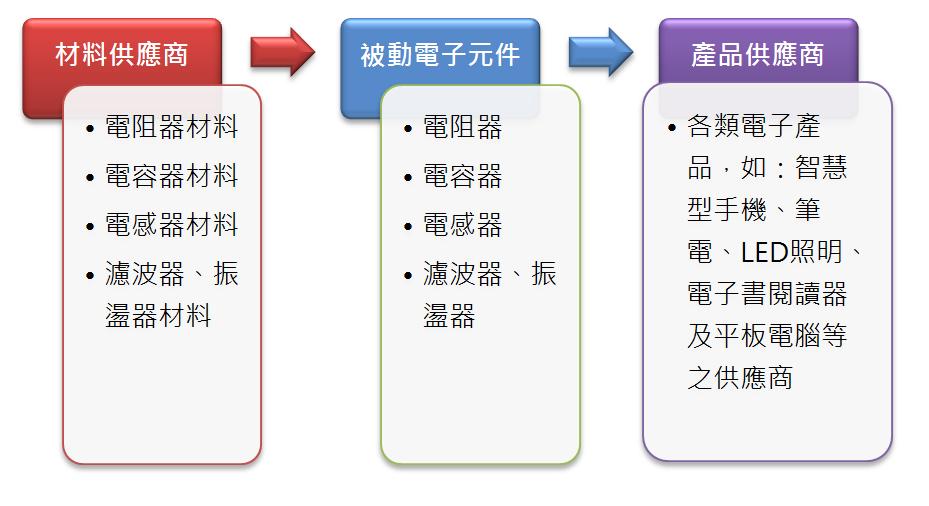 圖1 被動電子元件產業鏈