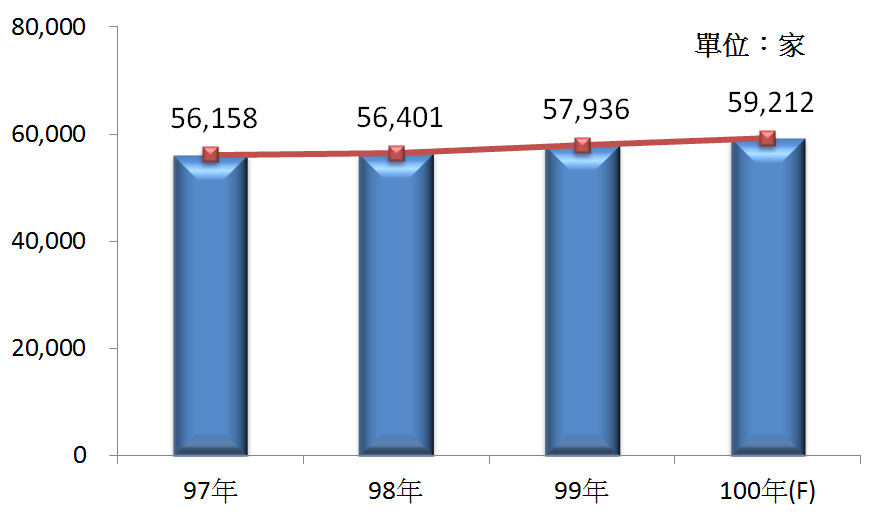圖1 97年~100年我國機械器具批發業之營利事業家數