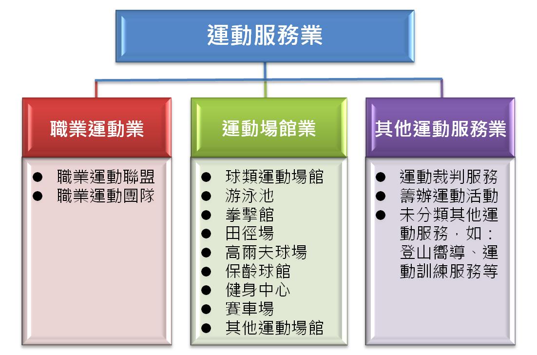 圖1 運動服務業分類範疇
