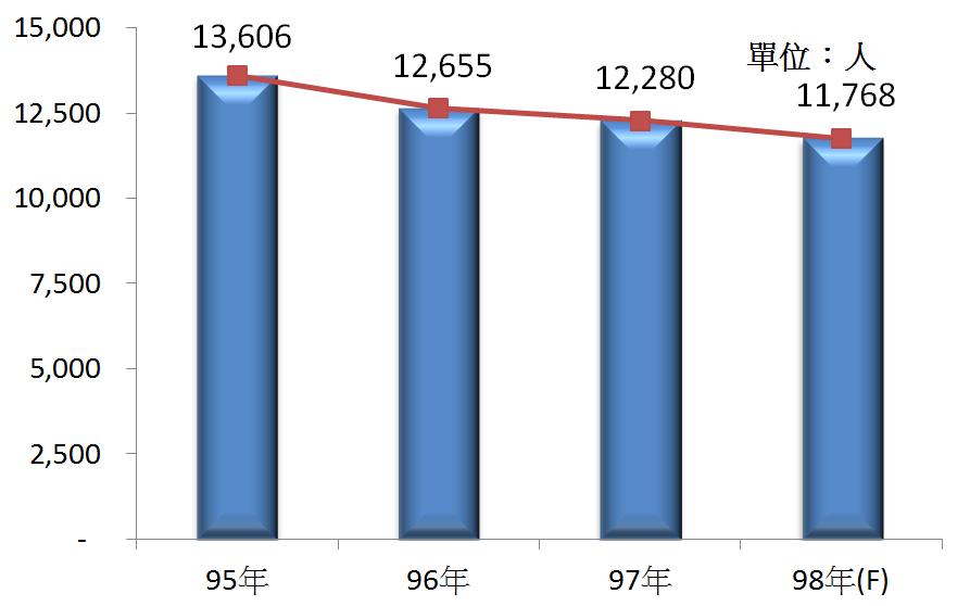 圖4 95年~98年我國運動服務業之從業人員數