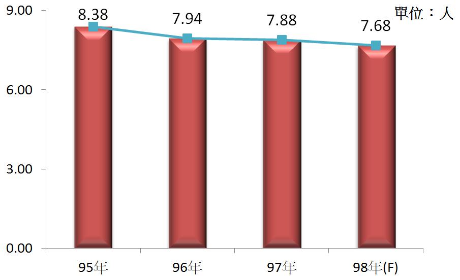 圖5 95年~98年我國運動服務業之平均各家從業人數