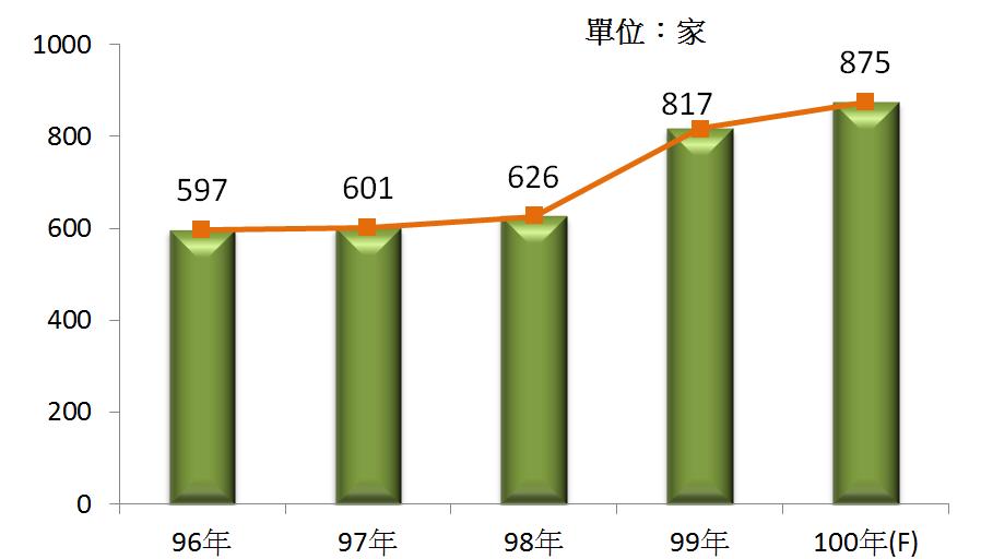 圖1 96年~100年我國電信業之營利事業家數