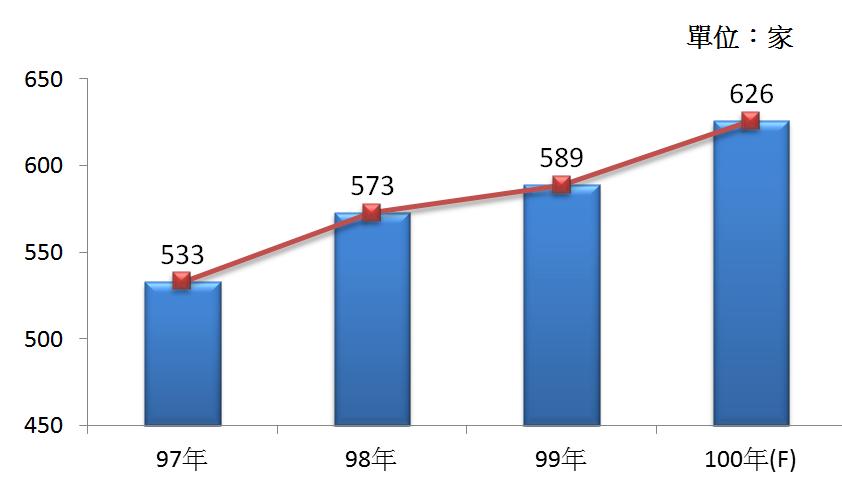 圖1 97年~100年我國醫療器材及用品製造業之營利事業家數