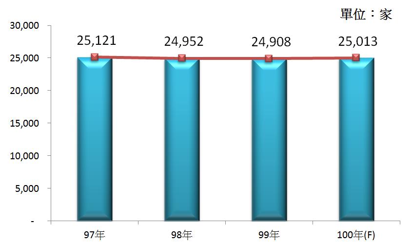圖2 97年~100年我國藥品及化粧品零售業之營利事業家數