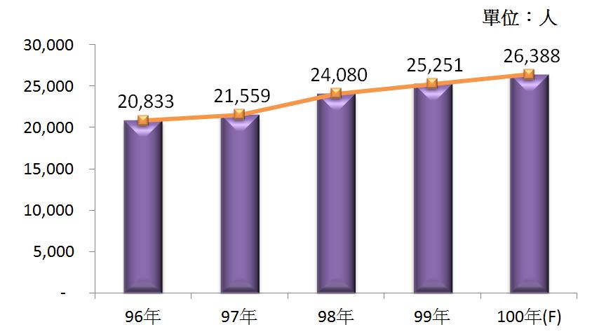 圖4  96年~100年我國藥品製造業之從業人員數
