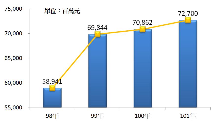 圖3 98年~101年我國出版業之總體營收