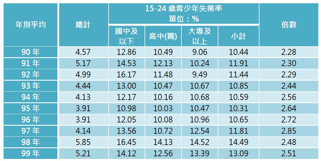 表2 近十年15-24歲青少年失業率-按教育程度分