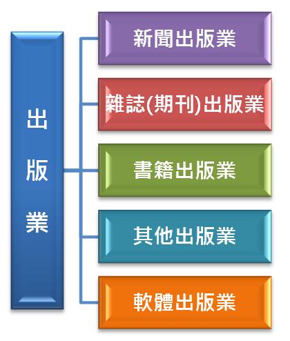 圖1 出版業分類範疇