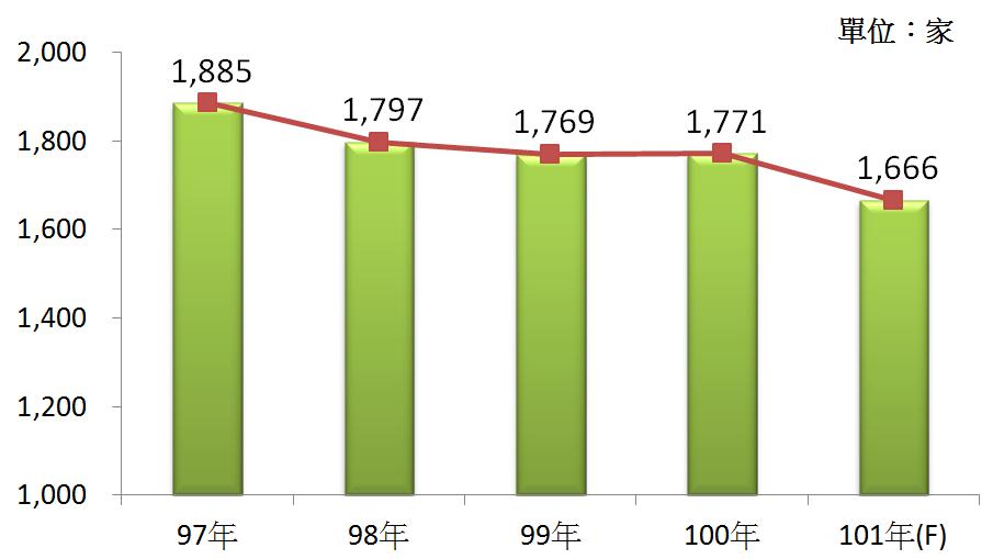 圖2 97年~101年我國廢棄物處理業之營利事業家數