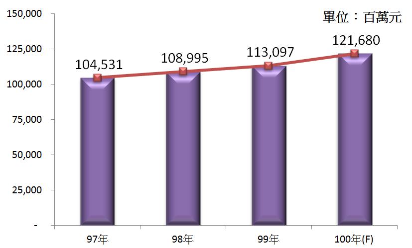 圖3 97年~100年我國藥品及化粧品零售業之總體營收