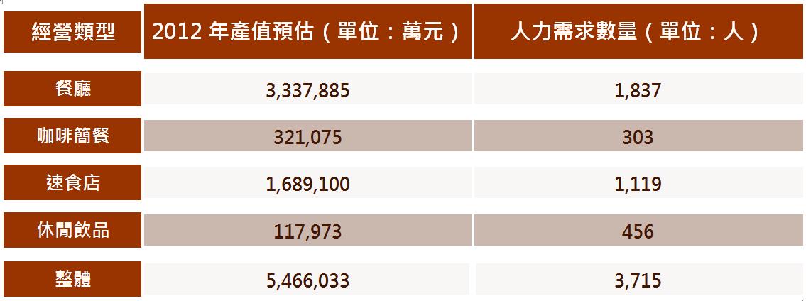 表1 各類型之國內大型餐飲業者調查數據
