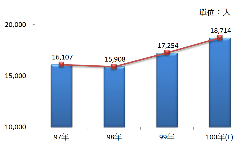 圖3 97年~100年我國醫療器材及用品製造業之從業人員數
