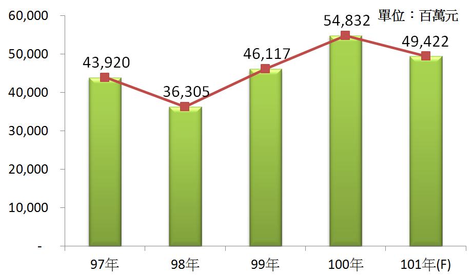 圖3 97年~101年我國廢棄物處理業之總體營收