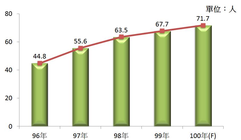 圖5  96年~100年我國藥品製造業之平均各家從業人數