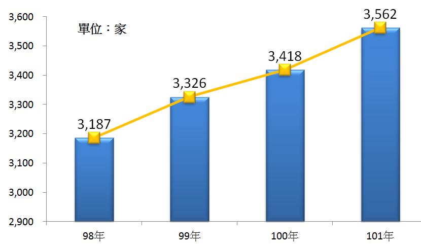 圖2 98年~101年我出版業之營利事業家數