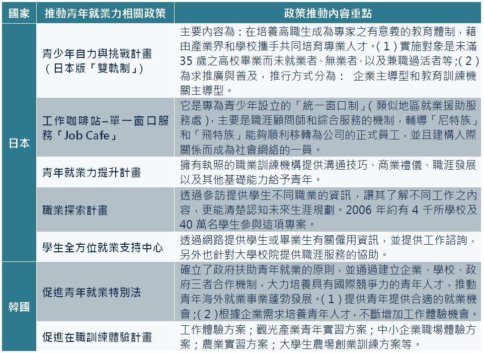表2 亞洲國家推動青年就業力相關政策