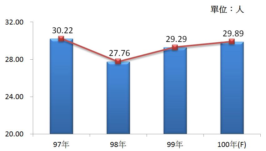 圖4  97年~100年我國醫療器材及用品製造業之平均各家從業人數