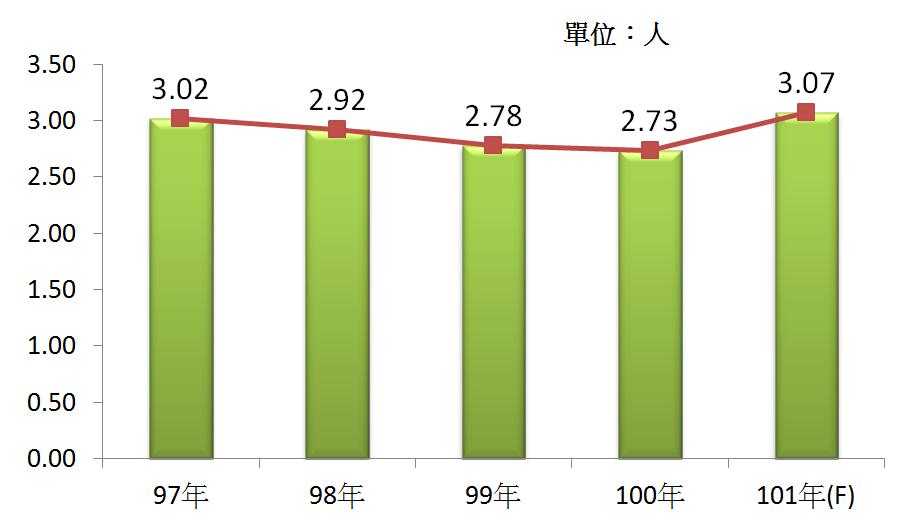 圖5 97年~101年我國廢棄物處理業之平均各家營業額