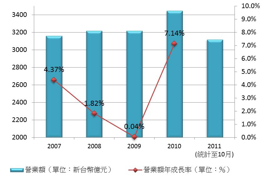 圖1 國內餐飲業歷年營業額變化
