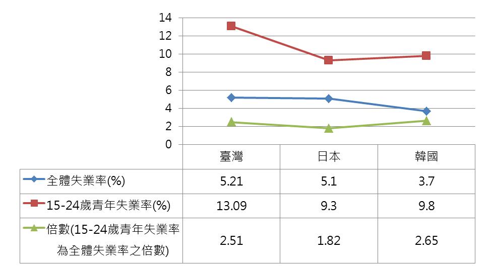 圖1 亞洲國家失業率統計