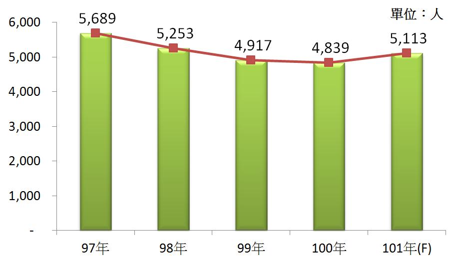 圖4 97年~101年我國廢棄物處理業之從業人數