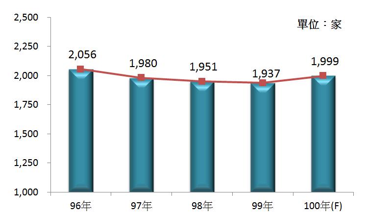 圖2 96年~100年我國織布業之營利事業家數