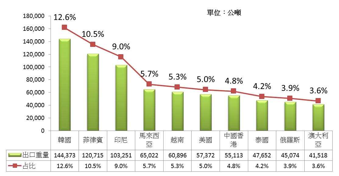 圖3 2010年中國大陸前十大食用糖出口國
