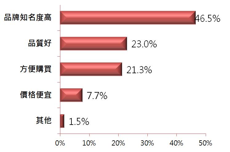 圖2 消費者對冰糖品牌之偏好原因