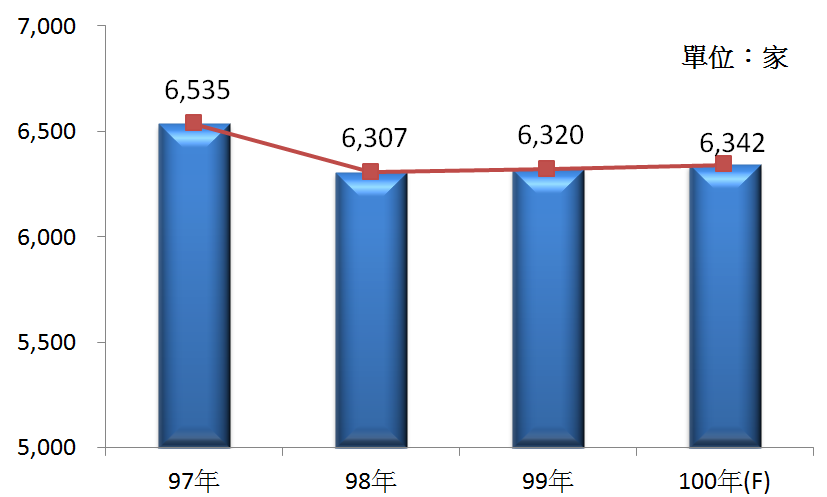 圖1 97年~100年我國通用機械設備製造業之營利事業家數
