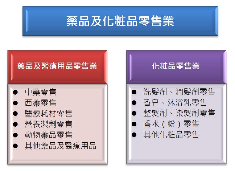 圖1 藥品及化粧品零售業分類