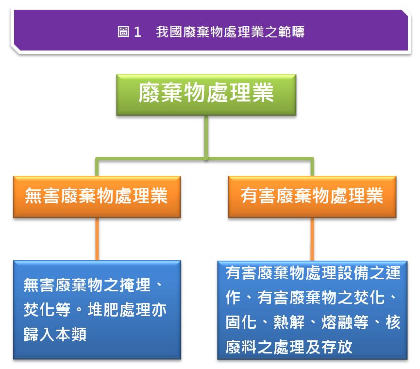 圖1 我國廢棄物處理業之範疇
