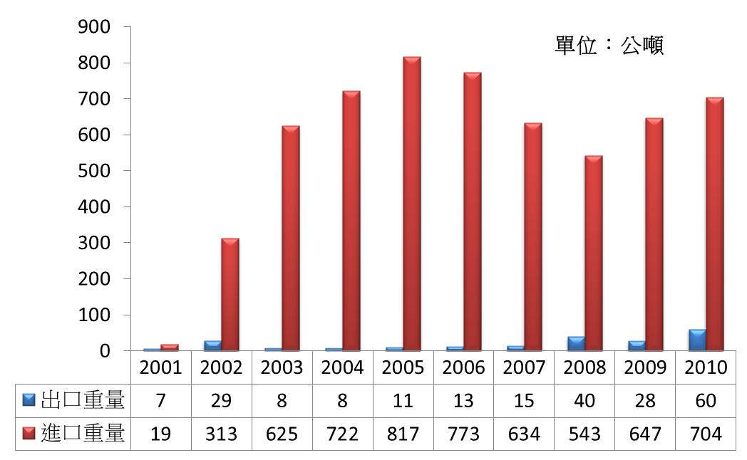 圖1 2001~2010年台灣冰糖進出口量