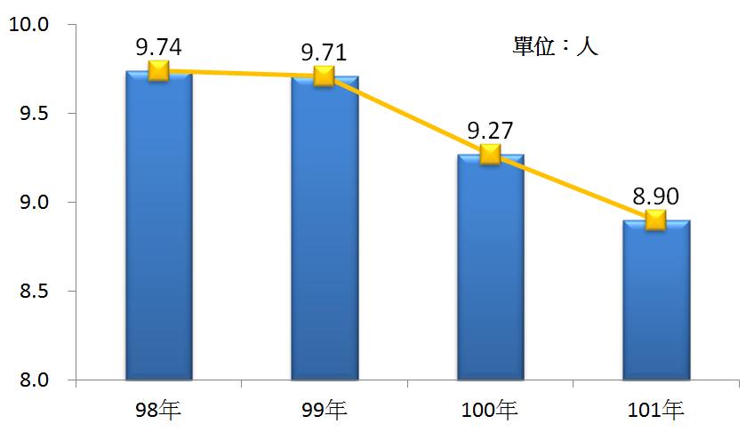 圖5 98年~101年我國出版業之平均各家從業人員