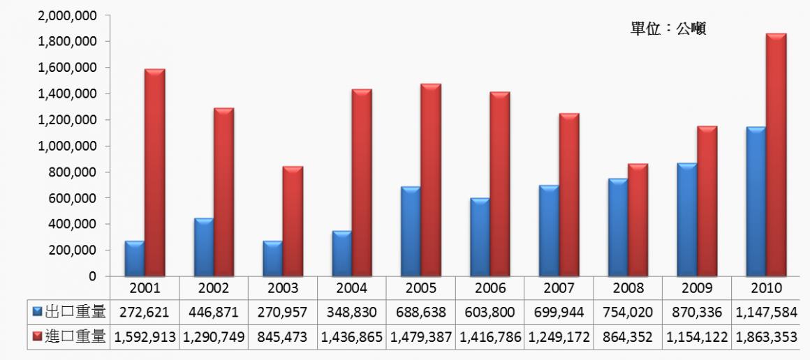 圖1 2001~2010年中國大陸食用糖進出口量