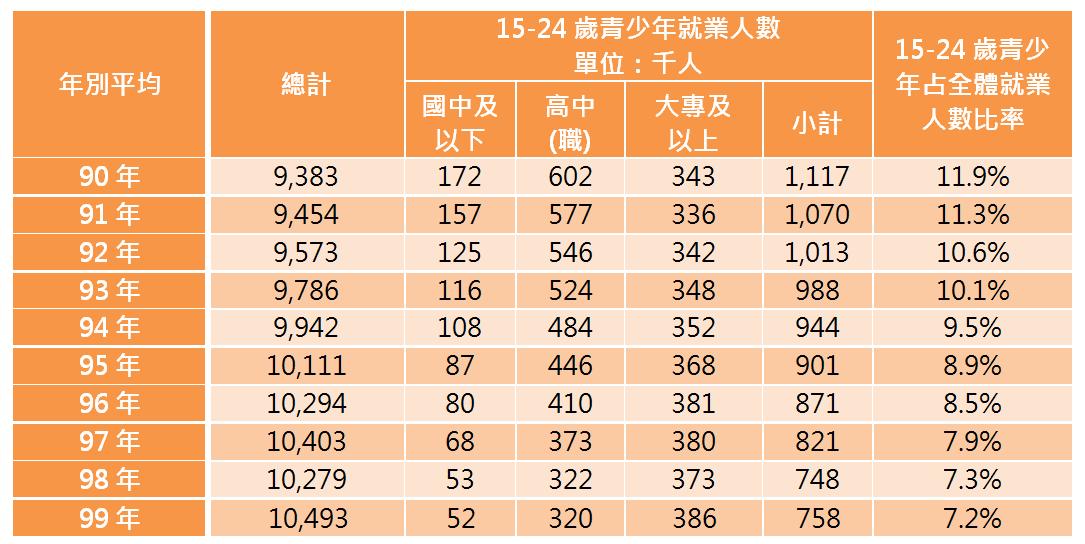 表1 近十年15-24歲青少年就業人數-按教育程度分